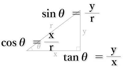 三角関数はsin,cos,tan